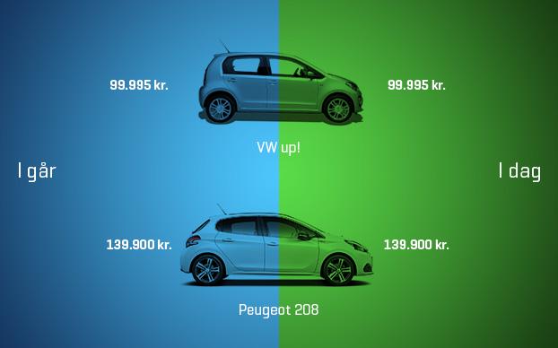 Ny finanslov: Så meget falder bilerne i pris | FDM